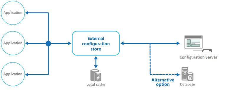 External Configuration Store